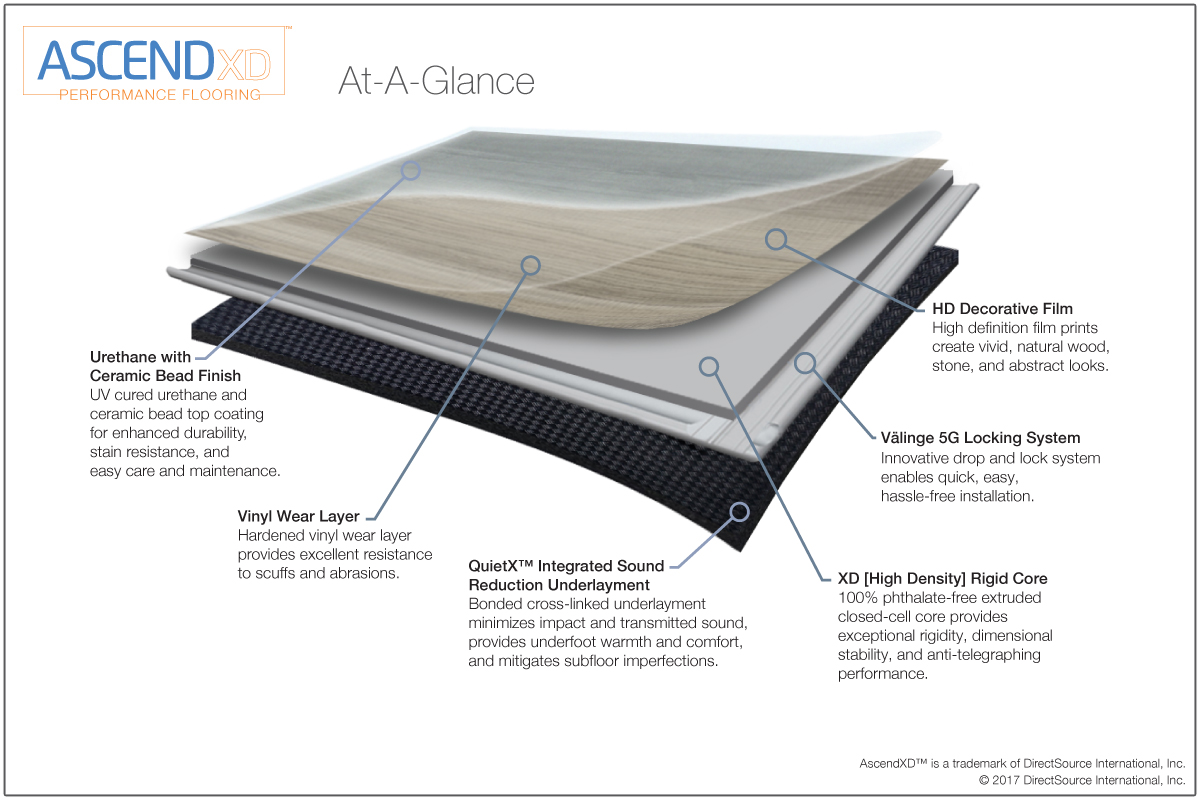 Ascendxd Performance Flooring Floorfx Inventive Surface Solutions